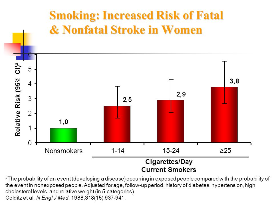 Smoking: Increased Risk of Fatal & Nonfatal Stroke in Women 1-1415-24 Nonsmokers Relative Risk (95% CI) a a The probability of an event (developing a