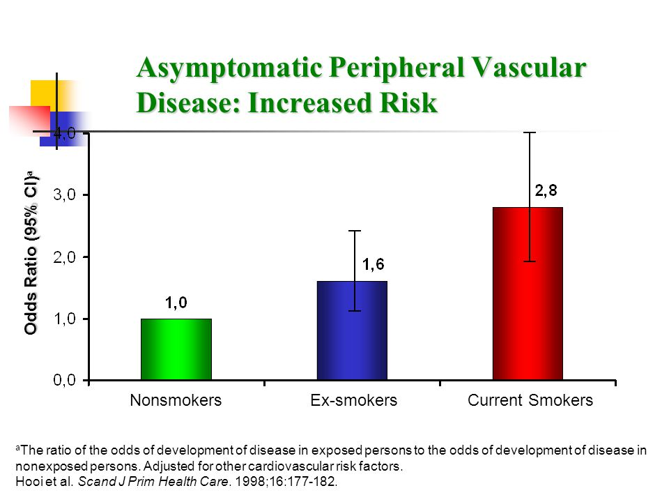 Asymptomatic Peripheral Vascular Disease: Increased Risk a The ratio of the odds of development of disease in exposed persons to the odds of developme