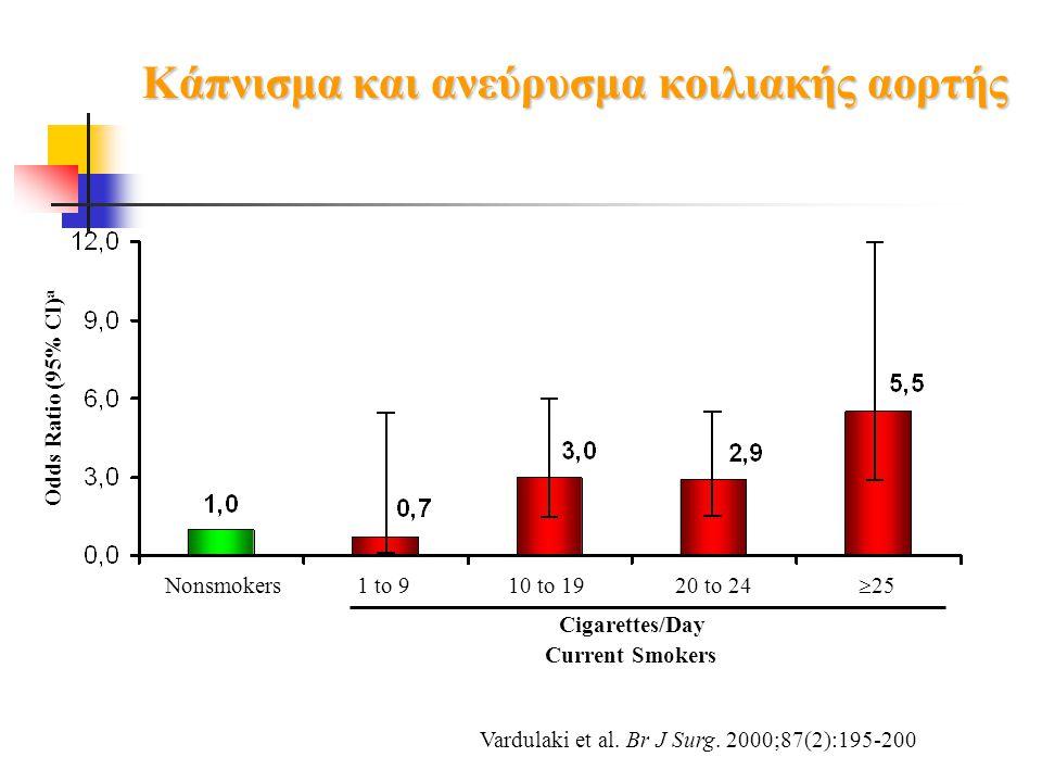 Κάπνισμα και ανεύρυσμα κοιλιακής αορτής Vardulaki et al. Br J Surg. 2000;87(2):195-200 Odds Ratio (95% CI) a Nonsmokers1 to 910 to 19  25 20 to 24 Ci