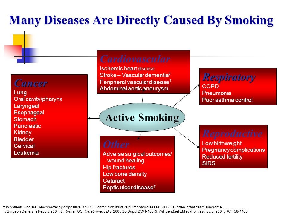 Asymptomatic Peripheral Vascular Disease: Increased Risk a The ratio of the odds of development of disease in exposed persons to the odds of development of disease in nonexposed persons.