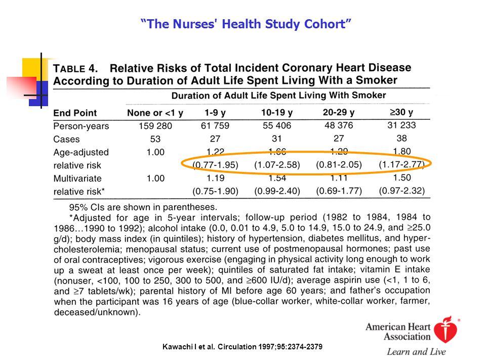 """Kawachi I et al. Circulation 1997;95:2374-2379 """"The Nurses' Health Study Cohort"""""""
