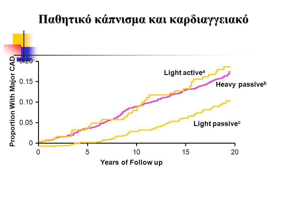 Παθητικό κάπνισμα και καρδιαγγειακό Years of Follow up Proportion With Major CAD 05101520 0 0.05 0.10 0.15 0.20 Light active a Heavy passive b Light p