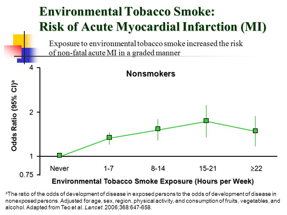 Environmental Tobacco Smoke: Risk of Acute Myocardial Infarction (MI) a The ratio of the odds of development of disease in exposed persons to the odds