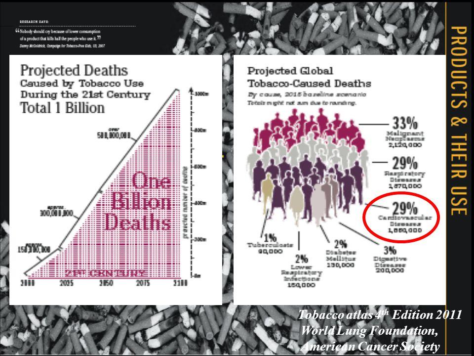 Περιφερική αποφρακτική αγγειοπάθεια και κάπνισμα 4 φορές πιο συχνή η διαλείπουσα χωλότητα Οι καπνιστές κινδυνεύουν περισσότερο να αναπτύξουν ΠΑΑ παρά ΣΝ Ο κίνδυνος αυξάνει με την ένταση του καπνίσματος Αυξημένος κίνδυνος μετά από αγγειακά χειρουργεία