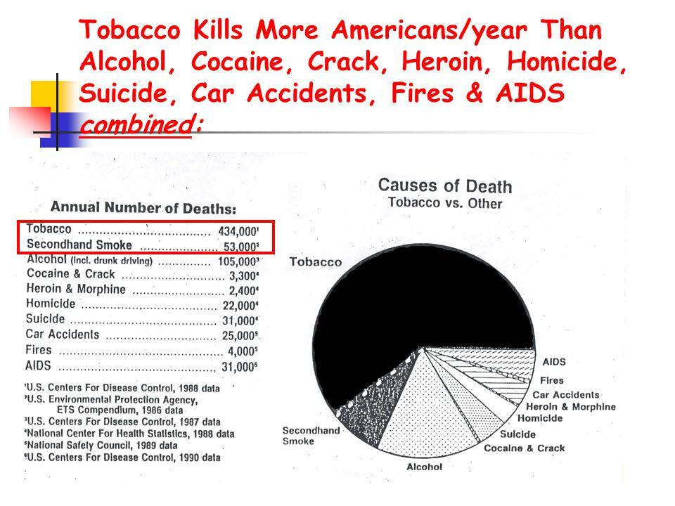 Συνέπειες παθητικού καπνίσματος σε νεογνά & παιδιά 60% των παιδιών στις ΗΠΑ εκτίθενται σε παθητικό κάπνισμα 60% των παιδιών στις ΗΠΑ εκτίθενται σε παθητικό κάπνισμα Σε κάποιες χώρες  80% των νέων ζουν σε σπίτια όπου οι άλλοι καπνίζουν όταν αυτοί είναι παρόντες Σε κάποιες χώρες  80% των νέων ζουν σε σπίτια όπου οι άλλοι καπνίζουν όταν αυτοί είναι παρόντες Η δευτερογενής έκθεση στον καπνό αυξάνει το φορτίο της νόσου και τη νοσηλεία για τα νεογνά και τα παιδιά.