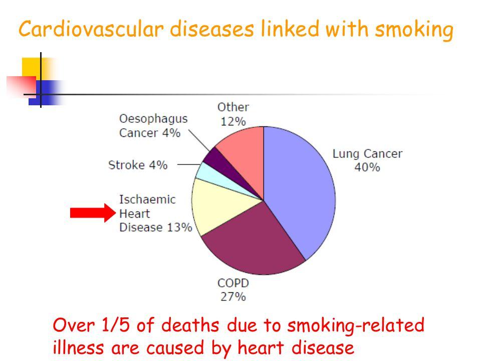 Κάπνισμα και ανεύρυσμα κοιλιακής αορτής Vardulaki et al.