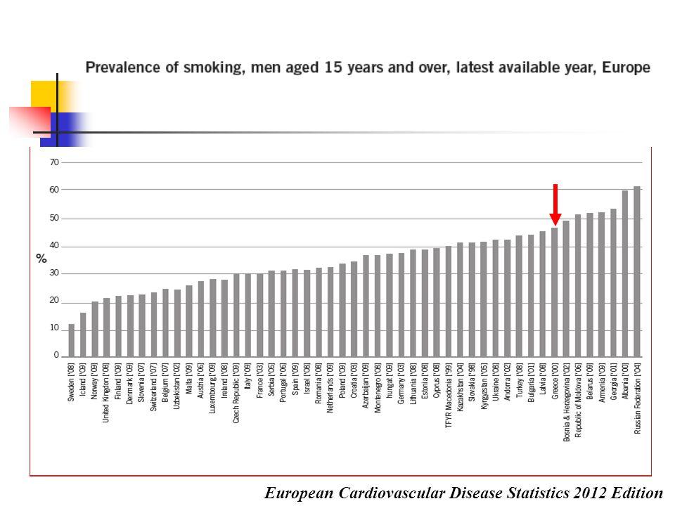 Κάπνισμα και ΑΕΕ Στο κάπνισμα οφείλεται το 12% to 14% όλων των θανάτων από ΑΕΕ Το κάπνισμα αυξάνει τον κίνδυνο για ΑΕΕ  oξέως: ευνοεί το σχηματισμό θρόμβων  χρονίως: ευνοεί την αθηρωματική νόσο