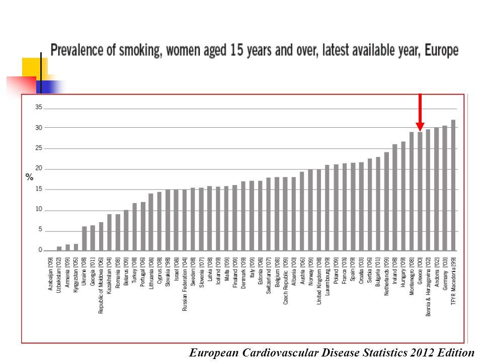 Καπνός τσιγάρου:  4000 χημικές ουσίες,  250 ουσίες τοξικές ή καρκινογόνες Χημική Ουσία στον Καπνό του Τσιγάρου Βρίσκεται επίσης σε… Ακετόνη Αποχρωστικά υλικά Βουτάνιο Υγρό αναπτήρων ΑρσενικόΕντομοκτόνα Κάδμιο Μπαταρίες αυτοκινήτων Μονοξείδιο του άνθρακα Καυσαέρια αυτοκινήτων Τολουένιο Βιομηχανικά διαλυτικά μέσα 1.