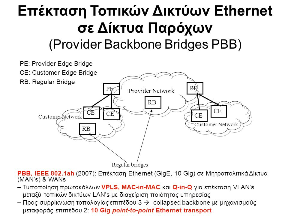 PE: Provider Edge Bridge CE: Customer Edge Bridge RB: Regular Bridge Provider Network CE PE Regular bridges Customer Network RB Επέκταση Τοπικών Δικτύ