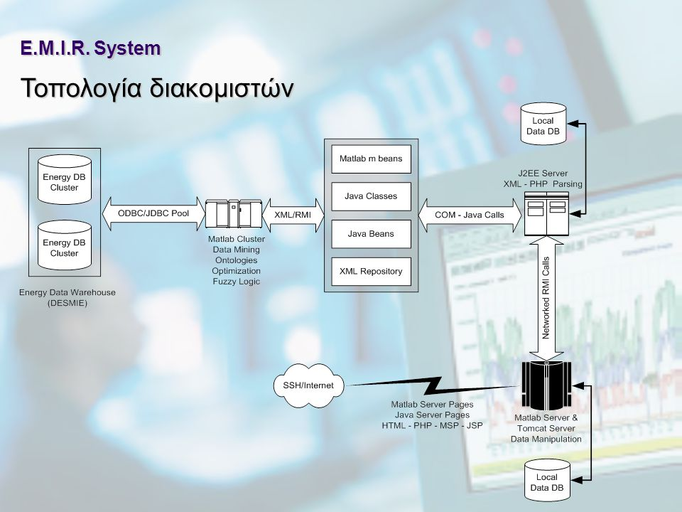 E.M.I.R. System Τοπολογία διακομιστών