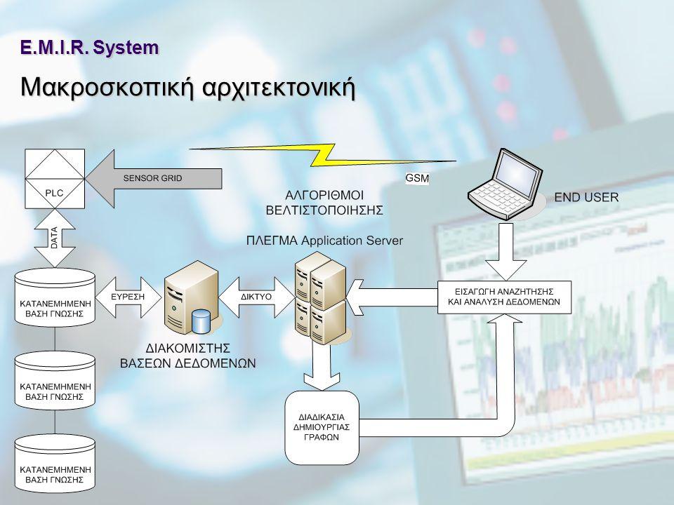 E.M.I.R. System Μακροσκοπική αρχιτεκτονική