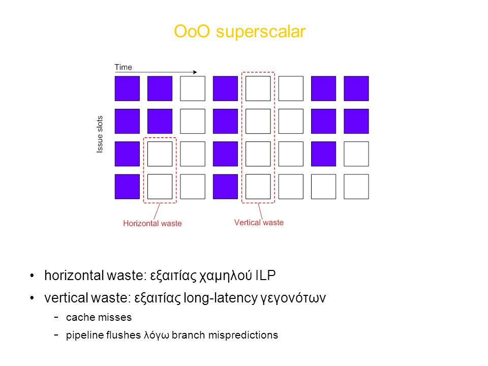 ΟοΟ superscalar horizontal waste: εξαιτίας χαμηλού ILP vertical waste: εξαιτίας long-latency γεγονότων – cache misses – pipeline flushes λόγω branch m