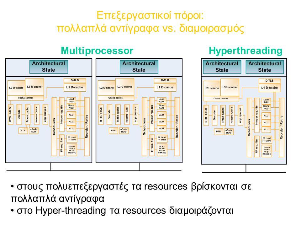 Επεξεργαστικοί πόροι: πολλαπλά αντίγραφα vs.