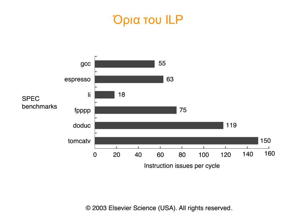Όρια του ILP