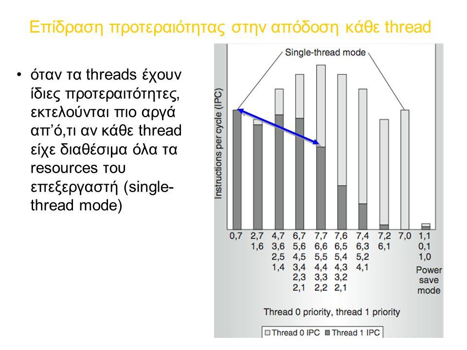 Επίδραση προτεραιότητας στην απόδοση κάθε thread όταν τα threads έχουν ίδιες προτεραιτότητες, εκτελούνται πιο αργά απ'ό,τι αν κάθε thread είχε διαθέσιμα όλα τα resources του επεξεργαστή (single- thread mode)