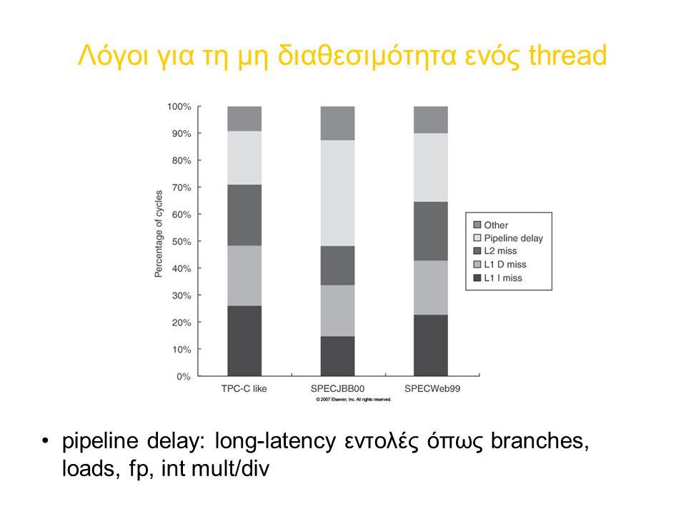 Λόγοι για τη μη διαθεσιμότητα ενός thread pipeline delay: long-latency εντολές όπως branches, loads, fp, int mult/div