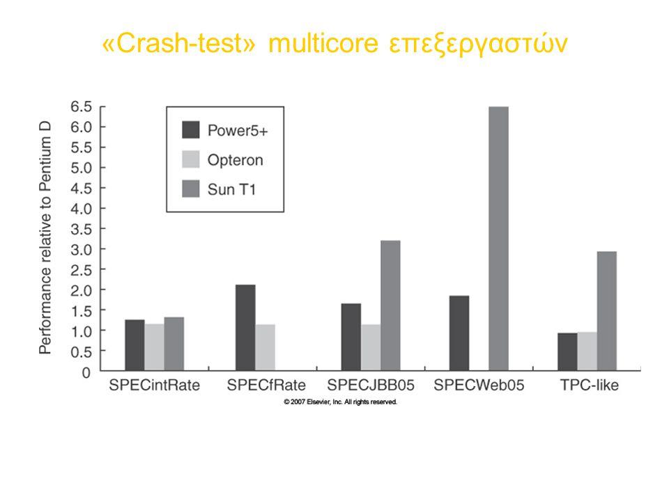 «Crash-test» multicore επεξεργαστών