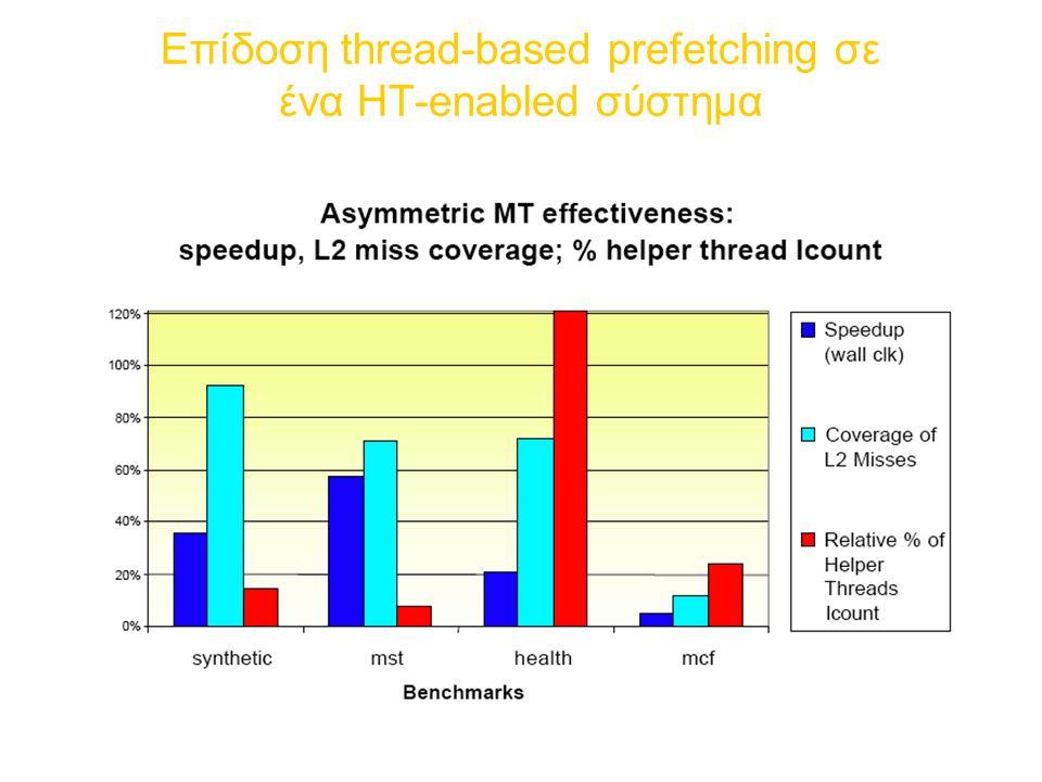 Επίδοση thread-based prefetching σε ένα ΗT-enabled σύστημα