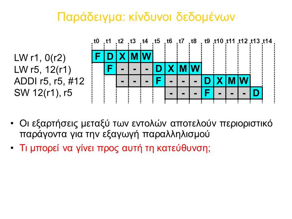 Παράδειγμα: κίνδυνοι δεδομένων Οι εξαρτήσεις μεταξύ των εντολών αποτελούν περιοριστικό παράγοντα για την εξαγωγή παραλληλισμού Τι μπορεί να γίνει προς αυτή τη κατεύθυνση; LW r1, 0(r2) LW r5, 12(r1) ADDI r5, r5, #12 SW 12(r1), r5 FDXMW t0t1t2t3t4t5t6t7t8 FDXMW--- FDXMW------ FD------ t9t10t11t12t13t14
