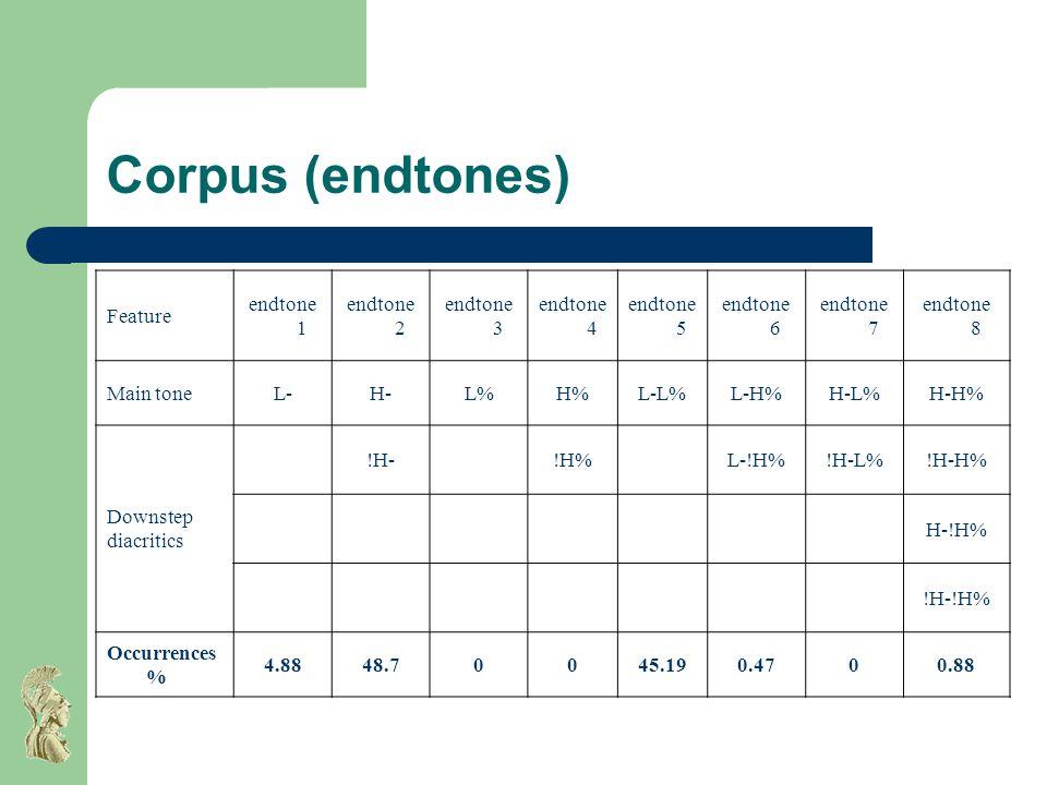 Corpus (endtones) Feature endtone 1 endtone 2 endtone 3 endtone 4 endtone 5 endtone 6 endtone 7 endtone 8 Main toneL-H-L%H%L-L%L-H%H-L%H-H% Downstep diacritics !H-!H%L-!H%!H-L%!H-H% H-!H% !H-!H% Occurrences % 4.8848.70045.190.4700.88