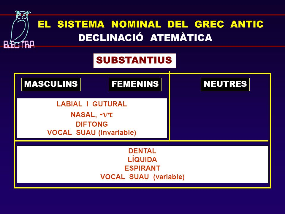 EL SISTEMA NOMINAL DEL GREC ANTIC DECLINACIÓ ATEMÀTICA SUBSTANTIUS MASCULINS LABIAL I GUTURAL NASAL, - ντ DIFTONG VOCAL SUAU (invariable) FEMENINSNEUT