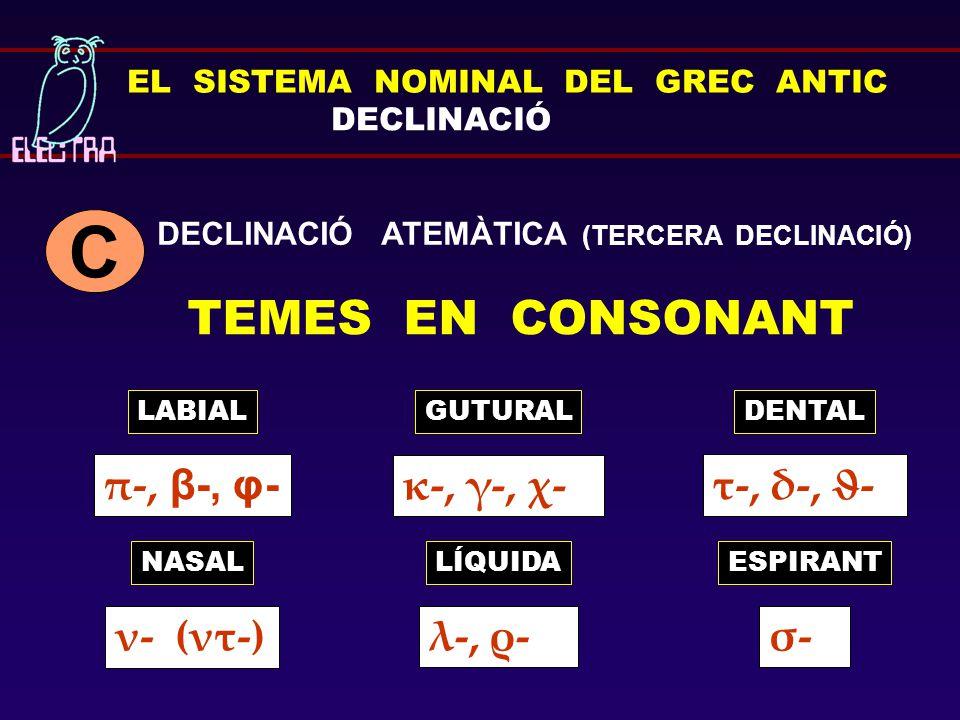 EL SISTEMA NOMINAL DEL GREC ANTIC DECLINACIÓ TEMES EN CONSONANT LABIALGUTURAL DECLINACIÓ ATEMÀTICA (TERCERA DECLINACIÓ) C LÍQUIDAESPIRANTNASAL σ-σ-λ-,