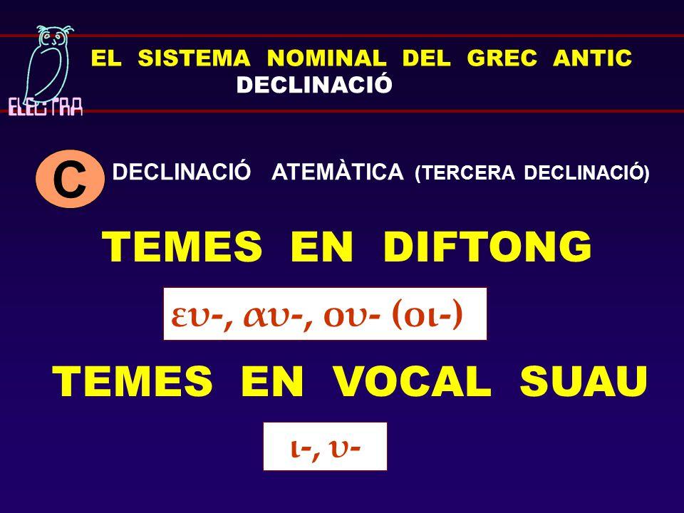 EL SISTEMA NOMINAL DEL GREC ANTIC DECLINACIÓ TEMES EN DIFTONG C ι-, υ- ευ-, αυ-, ου- (οι-) TEMES EN VOCAL SUAU DECLINACIÓ ATEMÀTICA (TERCERA DECLINACI