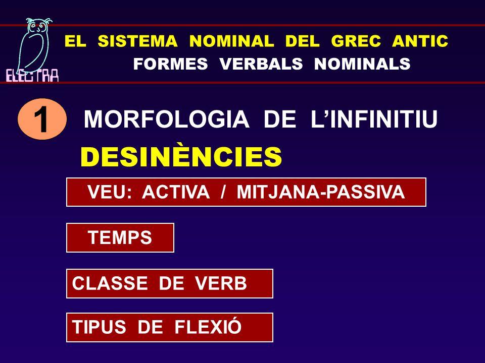 EL SISTEMA NOMINAL DEL GREC ANTIC FORMES VERBALS NOMINALS SINTAXI DE L'INFINITIU 2 FUNCIONS PRÒPIES D'UN SUBSTANTIU SUBJECTE COMPLEMENT DIRECTE APOSICIÓ DETERMINANT NOMINAL PREDICATIU