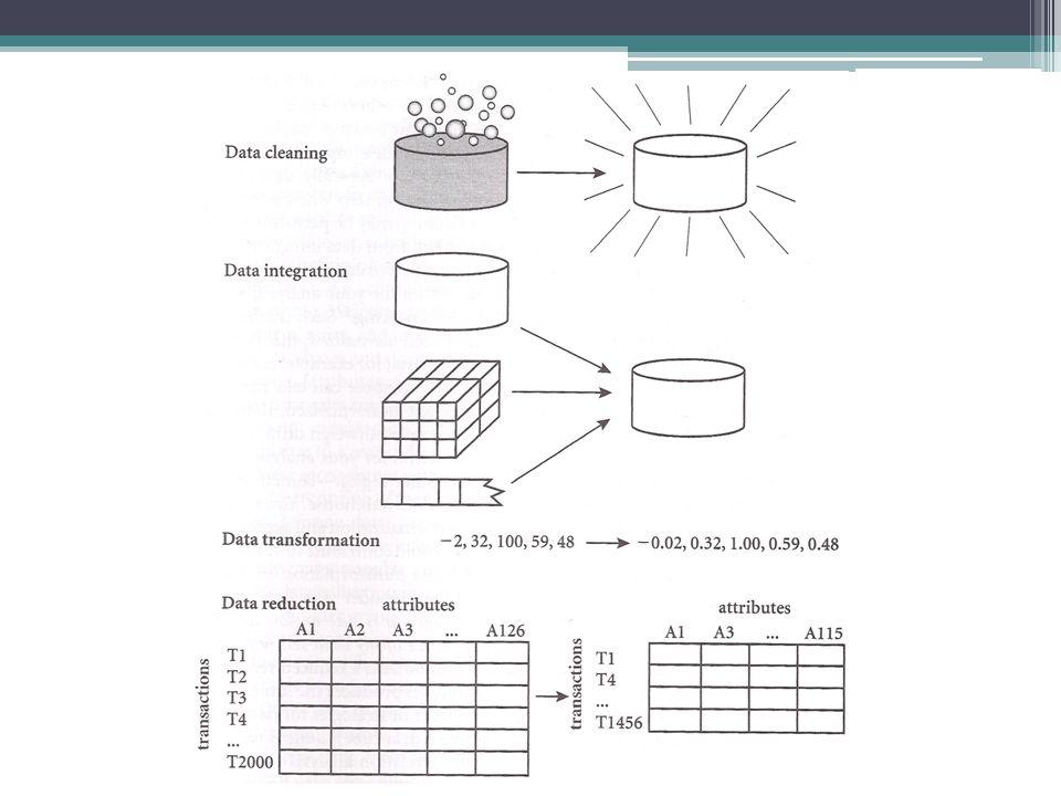 Βήματα προεπεξεργασίας Καθαρισμός δεδομένων (Data cleaning) ▫Συμπλήρωση των missing data, εξομάλυνση δεδομένων με θόρυβο, αναγνώριση ή απομάκρυνση από outliers, και επίλυση ασυνεπειών στα δεδομένα Ενοποίηση δεδομένων (Data integration) ▫Ενοποίηση πολλαπλών βάσεων δεδομένων Μετασχηματισμός δεδομένων (Data transformation) ▫Κανονικοποίηση και συνάθροιση δεδομένων Μείωση δεδομένων (Data reduction) ▫Διατηρούνται μειωμένες αναπαραστάσεις δεδομένων σε χωρητικότητα αλλά δημιουργούνται ίδια ή παρόμοια αποτελέσματα ανάλυσης Περικοπή δεδομένων (Data discretization) ▫Μέρος της μείωσης δεδομένων αλλά με ιδιαίτερη σημαντικότητα, ειδικά για numerical data
