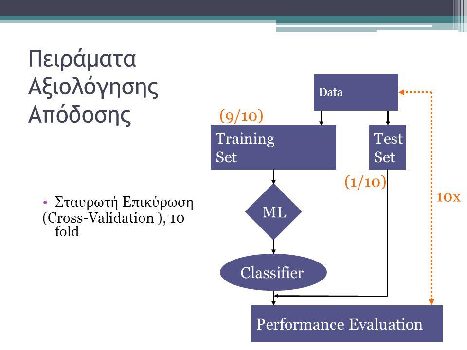 Πειράματα Αξιολόγησης Απόδοσης Σταυρωτή Επικύρωση (Cross-Validation ), 10 fold Data Training Set Test Set Performance Evaluation Classifier ML (9/10) (1/10) 10x
