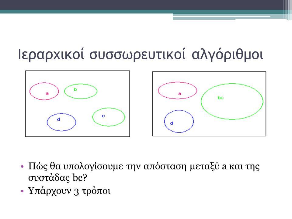 Ιεραρχικοί συσσωρευτικοί αλγόριθμοι Πώς θα υπολογίσουμε την απόσταση μεταξύ a και της συστάδας bc.