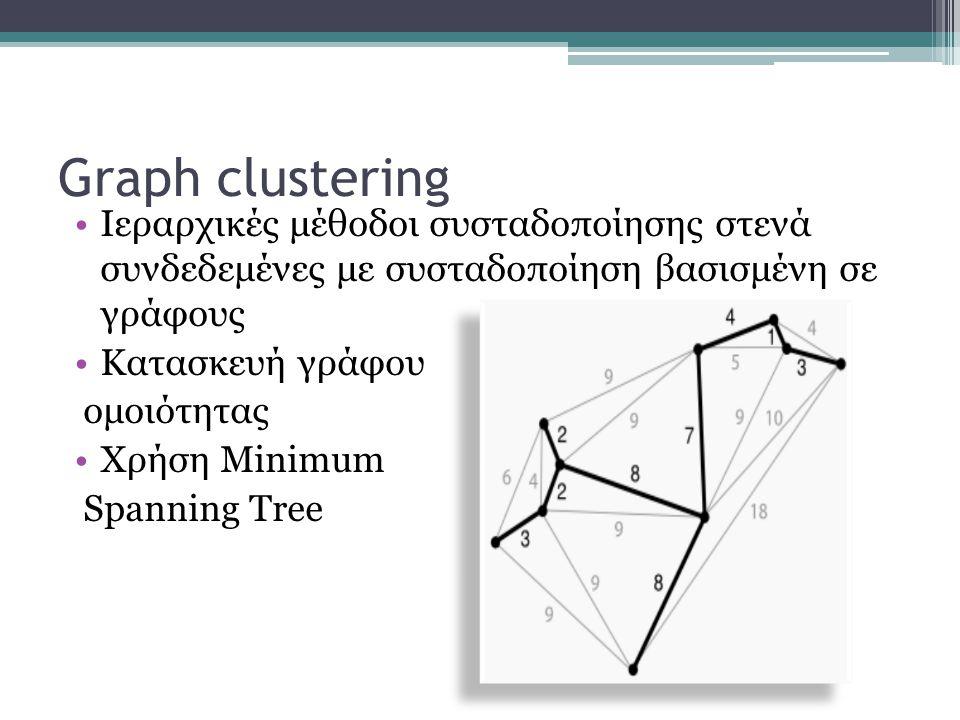 Graph clustering Ιεραρχικές μέθοδοι συσταδοποίησης στενά συνδεδεμένες με συσταδοποίηση βασισμένη σε γράφους Κατασκευή γράφου ομοιότητας Χρήση Minimum Spanning Tree
