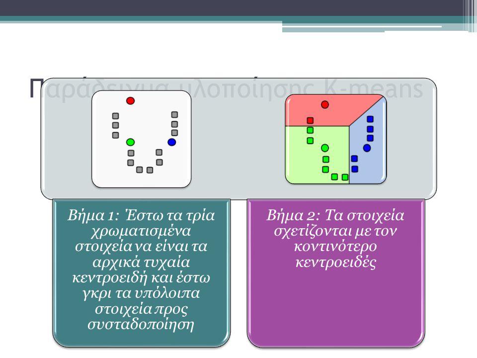 Παράδειγμα υλοποίησης K-means Βήμα 1: Έστω τα τρία χρωματισμένα στοιχεία να είναι τα αρχικά τυχαία κεντροειδή και έστω γκρι τα υπόλοιπα στοιχεία προς συσταδοποίηση Βήμα 2: Τα στοιχεία σχετίζονται με τον κοντινότερο κεντροειδές