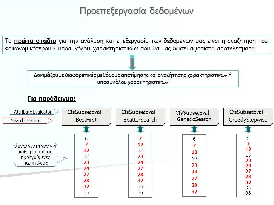 Εφαρμογή αλγορίθμων εκμάθησης Correlation coefficient0.90180.90580.9068 Mean absolute error0.07780.06510.0908 Root mean squared error0.18430.18020.1824 Relative absolute error21.5171 %17.9993 %25.1119 % Root relative squared error43.3226 %42.3605 %42.8678 % Total Number of Instances2528 Bagging Random Subspace Μ5 Rules Κάνοντας δοκιμές με τα προηγούμενα σύνολα attribute δεν καταλήγουμε σε ικανοποιητικά αποτελέσματα Έτσι συνεχίζουμε την επεξεργασία εισάγοντας στους αλγορίθμους εκμάθησης το αρχικό σύνολο των attribute Παρατηρούμε ότι δεν μπορούμε να χρησιμοποιήσουμε όλους τους αλγορίθμους εξαιτίας του γεγονότος ότι το target attribute είναι numeric Έτσι απαιτείται η μετατροπή του output από numeric σε nominal Παρακάτω φαίνονται τα αποτελέσματα για κάποιους αλγορίθμους έχοντας χρησιμοποιήσει numeric output Σχόλιο: 0.9423 Παρατηρούμε ότι οι συγκεκριμένοι αλγόριθμοι εμφανίζουν κάποιες μικρές διαφορές στα εξαγόμενα, ωστόσο το success rate και για τους τρεις είναι το ίδιο: 0.9423