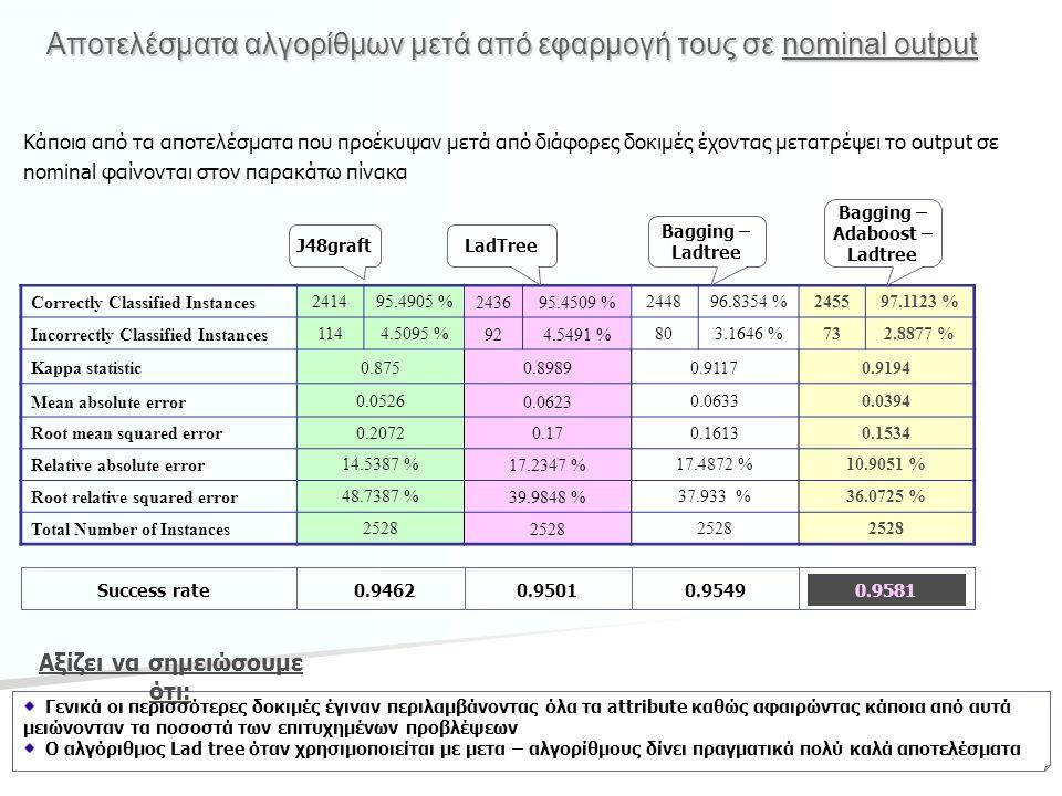 Αποτελέσματα αλγορίθμων μετά από εφαρμογή τους σε nominal output Correctly Classified Instances 241495.4905 % 243695.4509 % 244896.8354 %245597.1123 %