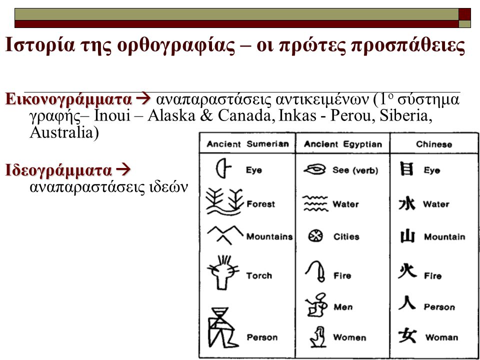 Ιστορία της ορθογραφίας – οι πρώτες προσπάθειες Εικονογράμματα  Εικονογράμματα  αναπαραστάσεις αντικειμένων (1 ο σύστημα γραφής– Inoui – Alaska & Ca