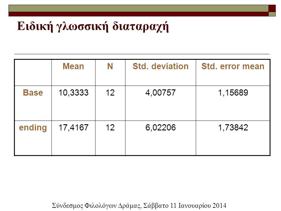 Ειδική γλωσσική διαταραχή MeanNStd. deviationStd. error mean Base10,3333124,007571,15689 ending17,4167126,022061,73842 Σύνδεσμος Φιλολόγων Δράμας, Σάβ