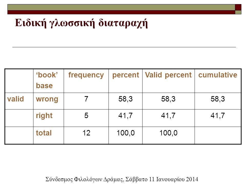 Ειδική γλωσσική διαταραχή 'book' base frequencypercentValid percentcumulative validwrong758,3 right541,7 total12100,0 Σύνδεσμος Φιλολόγων Δράμας, Σάββ