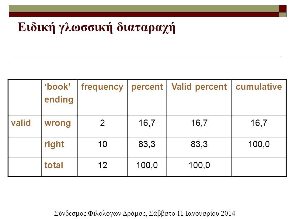 Ειδική γλωσσική διαταραχή 'book' ending frequencypercentValid percentcumulative validwrong216,7 right1083,3 100,0 total12100,0 Σύνδεσμος Φιλολόγων Δρά
