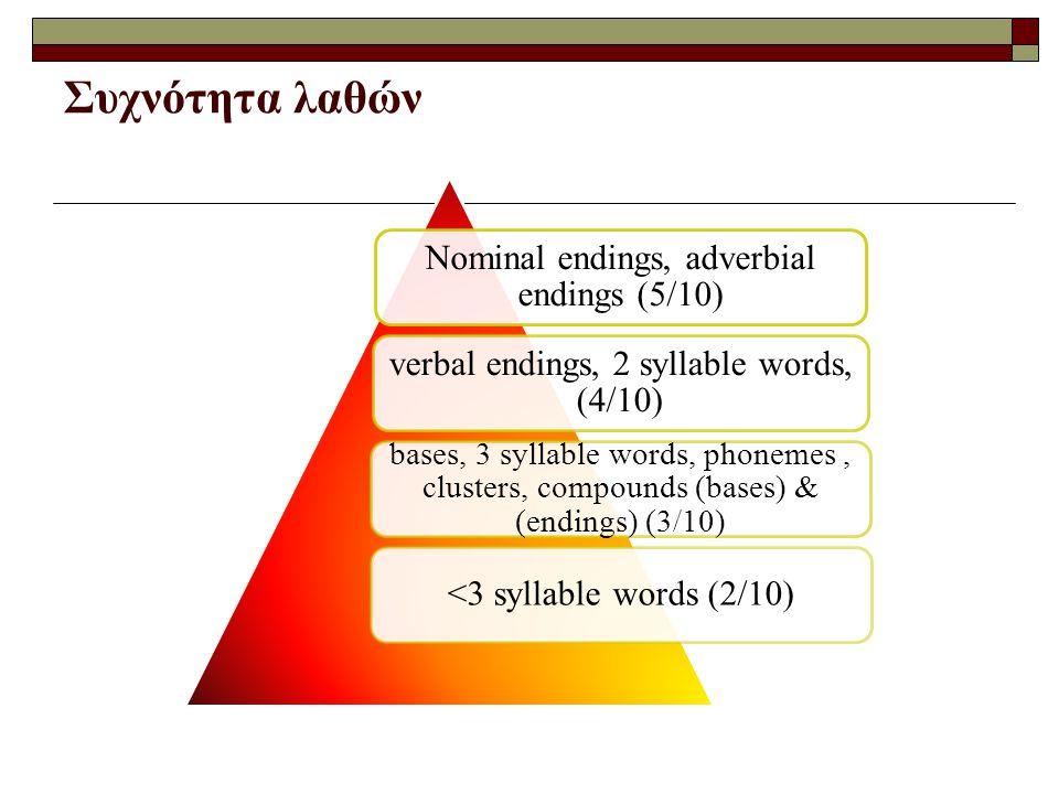 Συχνότητα λαθών Nominal endings, adverbial endings (5/10) verbal endings, 2 syllable words, (4/10) bases, 3 syllable words, phonemes, clusters, compou
