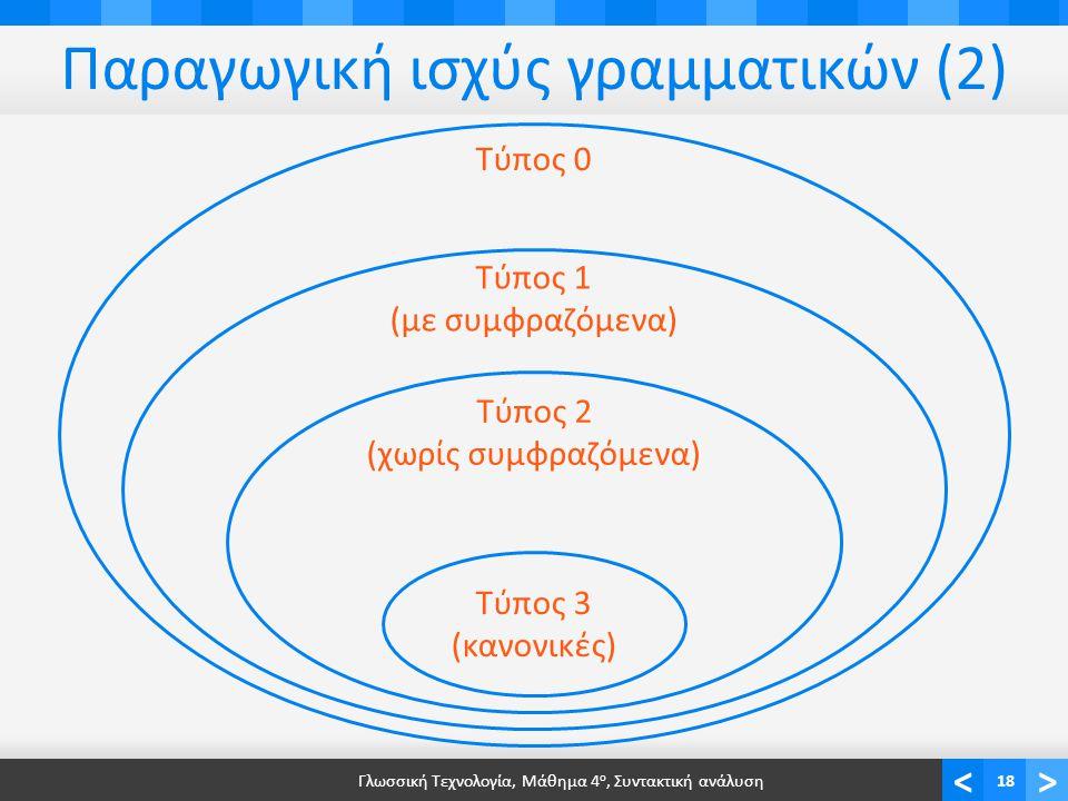 <> Παραγωγική ισχύς γραμματικών (2) Γλωσσική Τεχνολογία, Μάθημα 4 ο, Συντακτική ανάλυση18 Τύπος 3 (κανονικές) Τύπος 2 (χωρίς συμφραζόμενα) Τύπος 1 (με συμφραζόμενα) Τύπος 0