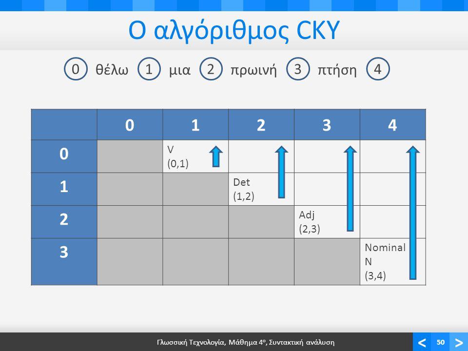 <> Ο αλγόριθμος CKY Γλωσσική Τεχνολογία, Μάθημα 4 ο, Συντακτική ανάλυση50 01234 θέλωμιαπρωινήπτήση 01234 0 V (0,1) 1 Det (1,2) 2 Adj (2,3) 3 Nominal N