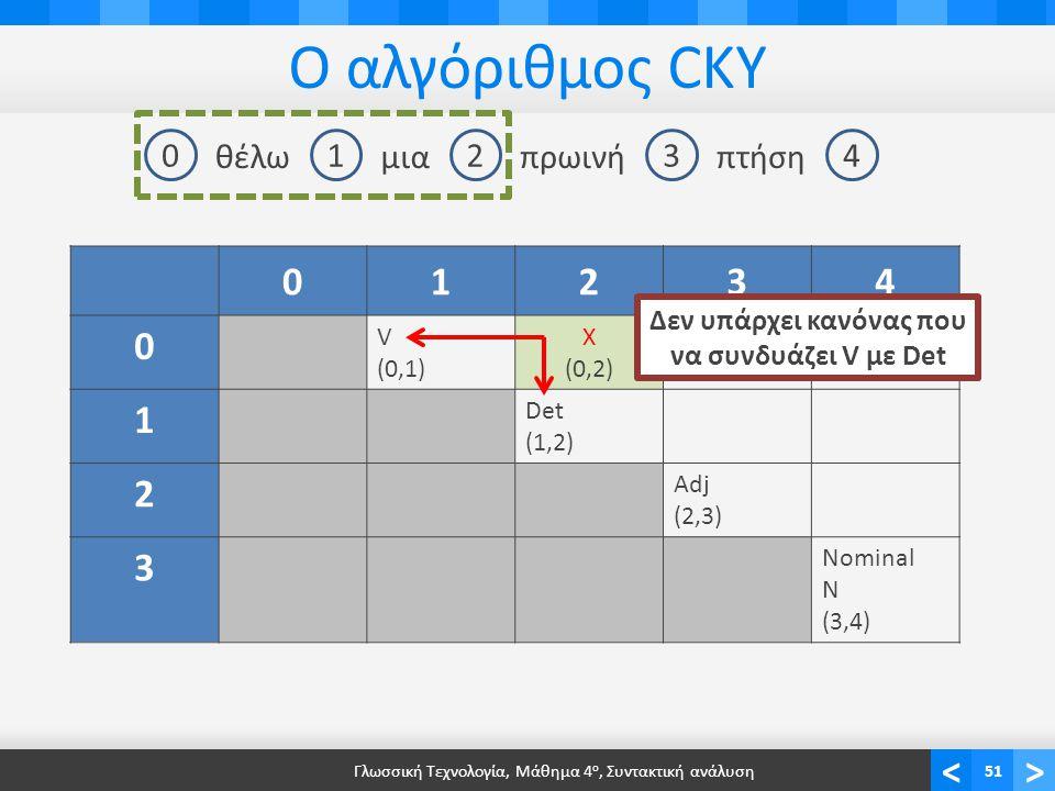 <> Ο αλγόριθμος CKY Γλωσσική Τεχνολογία, Μάθημα 4 ο, Συντακτική ανάλυση51 01234 θέλωμιαπρωινήπτήση 01234 0 V (0,1) Χ (0,2) 1 Det (1,2) 2 Adj (2,3) 3 Nominal N (3,4) Δεν υπάρχει κανόνας που να συνδυάζει V με Det