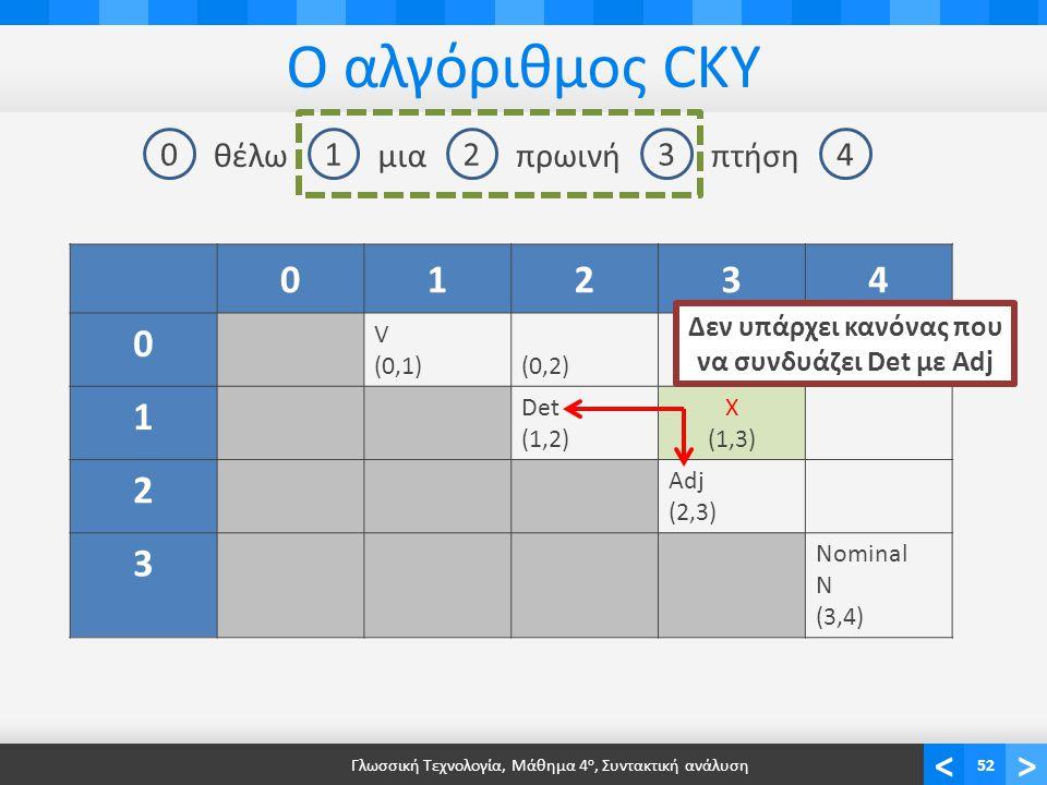 <> Ο αλγόριθμος CKY Γλωσσική Τεχνολογία, Μάθημα 4 ο, Συντακτική ανάλυση52 01234 θέλωμιαπρωινήπτήση 01234 0 V (0,1)(0,2) 1 Det (1,2) Χ(1,3)Χ(1,3) 2 Adj (2,3) 3 Nominal N (3,4) Δεν υπάρχει κανόνας που να συνδυάζει Det με Adj