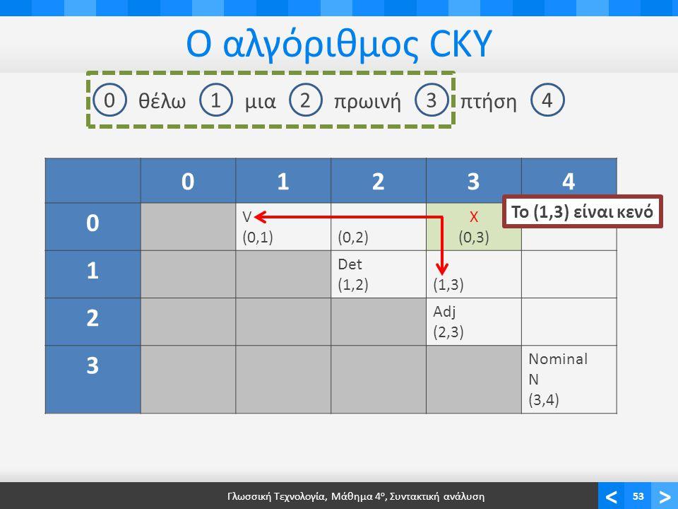 <> Ο αλγόριθμος CKY Γλωσσική Τεχνολογία, Μάθημα 4 ο, Συντακτική ανάλυση53 01234 θέλωμιαπρωινήπτήση 01234 0 V (0,1)(0,2) X (0,3) 1 Det (1,2)(1,3)(1,3) 2 Adj (2,3) 3 Nominal N (3,4) Το (1,3) είναι κενό