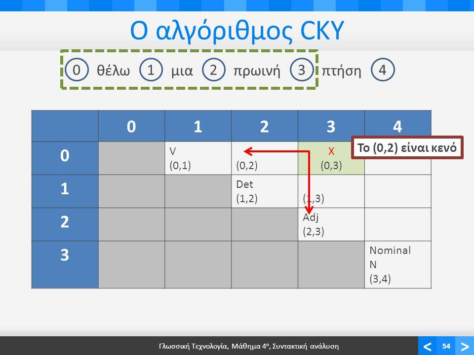 <> Ο αλγόριθμος CKY Γλωσσική Τεχνολογία, Μάθημα 4 ο, Συντακτική ανάλυση54 01234 θέλωμιαπρωινήπτήση 01234 0 V (0,1)(0,2) X (0,3) 1 Det (1,2)(1,3)(1,3) 2 Adj (2,3) 3 Nominal N (3,4) Το (0,2) είναι κενό