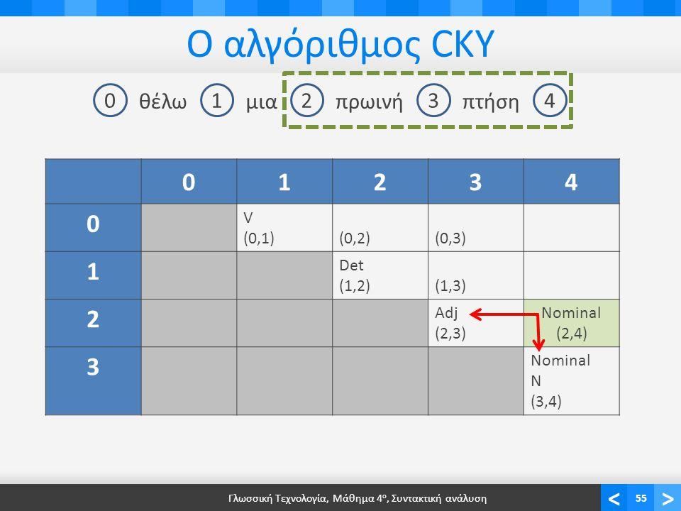 <> Ο αλγόριθμος CKY Γλωσσική Τεχνολογία, Μάθημα 4 ο, Συντακτική ανάλυση55 01234 θέλωμιαπρωινήπτήση 01234 0 V (0,1)(0,2)(0,3) 1 Det (1,2)(1,3)(1,3) 2 Adj (2,3) Nominal (2,4) 3 Nominal N (3,4)
