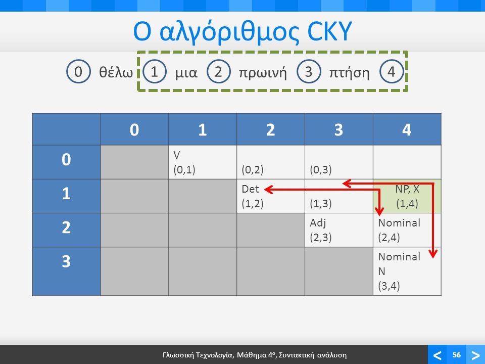 <> Ο αλγόριθμος CKY Γλωσσική Τεχνολογία, Μάθημα 4 ο, Συντακτική ανάλυση56 01234 θέλωμιαπρωινήπτήση 01234 0 V (0,1)(0,2)(0,3) 1 Det (1,2)(1,3)(1,3) NP, X (1,4) 2 Adj (2,3) Nominal (2,4) 3 Nominal N (3,4)
