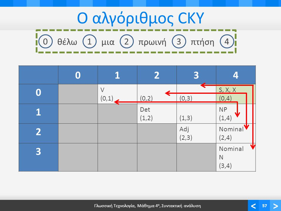<> Ο αλγόριθμος CKY Γλωσσική Τεχνολογία, Μάθημα 4 ο, Συντακτική ανάλυση57 01234 θέλωμιαπρωινήπτήση 01234 0 V (0,1)(0,2)(0,3) S, X, X (0,4) 1 Det (1,2)(1,3)(1,3) NP (1,4) 2 Adj (2,3) Nominal (2,4) 3 Nominal N (3,4)