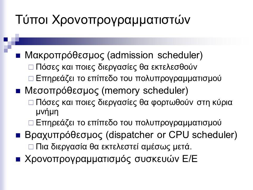 Τύποι Χρονοπρογραμματιστών Μακροπρόθεσμος (admission scheduler)  Πόσες και ποιες διεργασίες θα εκτελεσθούν  Επηρεάζει το επίπεδο του πολυπρογραμματι